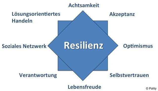 Resilienz-Stern-2a
